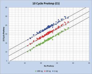 PerfeCTa® PreAmp 5X SuperMix