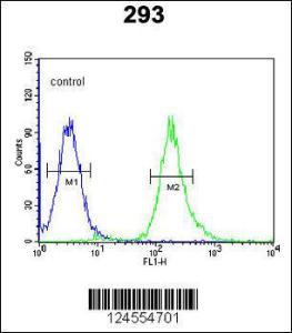 Anti-STX1A Rabbit Polyclonal Antibody (FITC (Fluorescein Isothiocyanate))